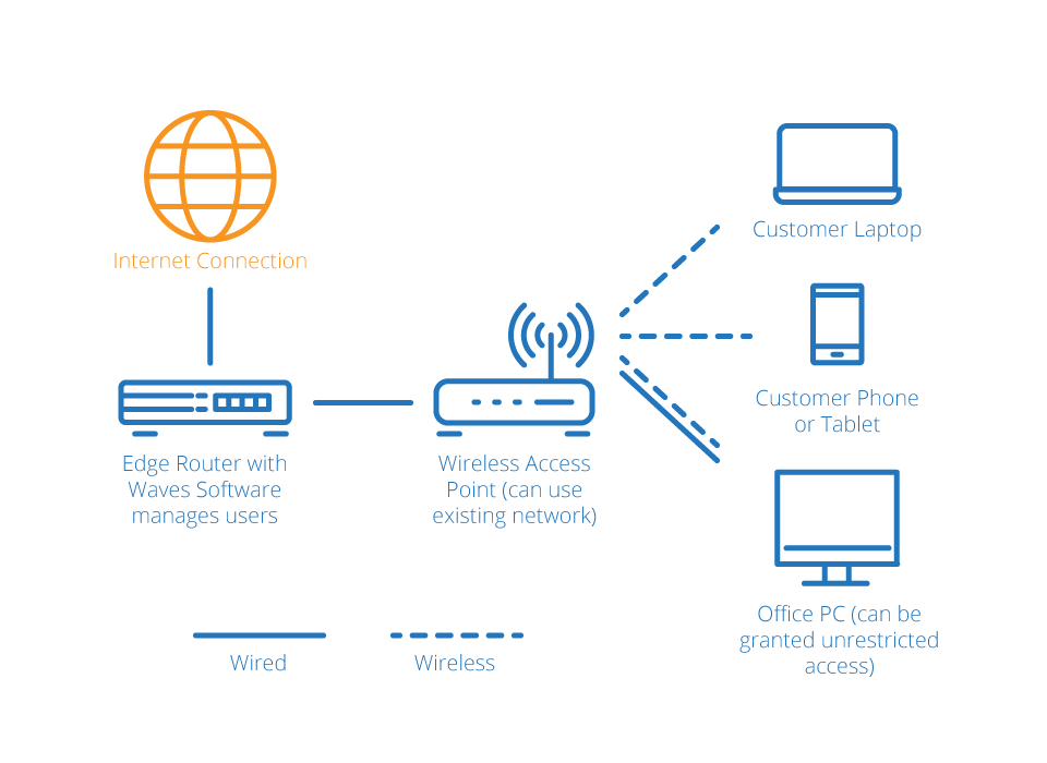 how does waves guest wifi manager work? waves wi fi Wi-Fi Hotspot Diagram network diagram internet png