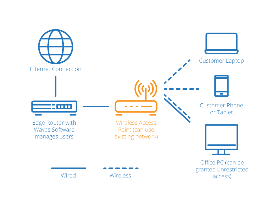 How does Waves Guest Wifi Manager Work    Waves WiFi